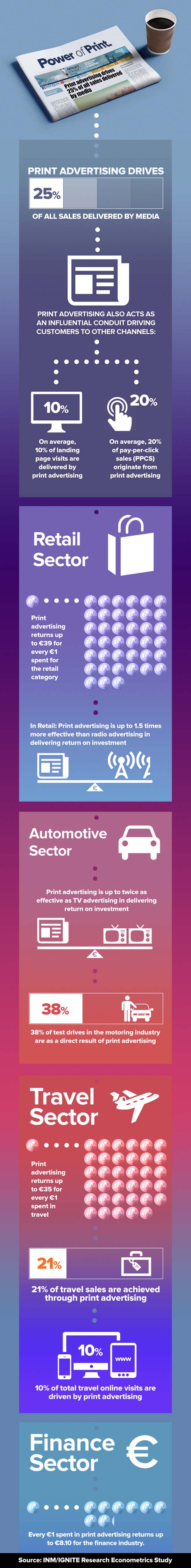 infographic power of print